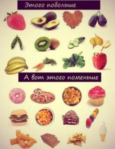 Характер диеты